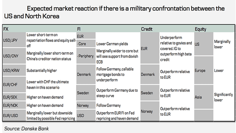 US Korea tensions - potential market responses