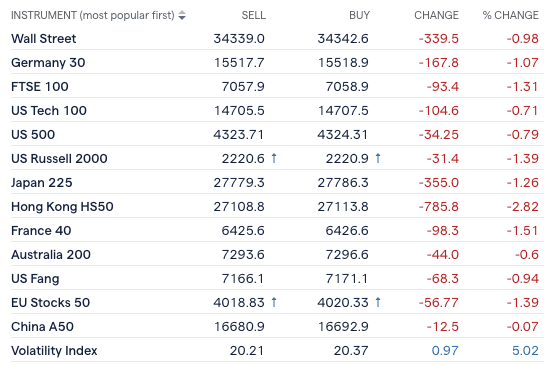 Markets in the red