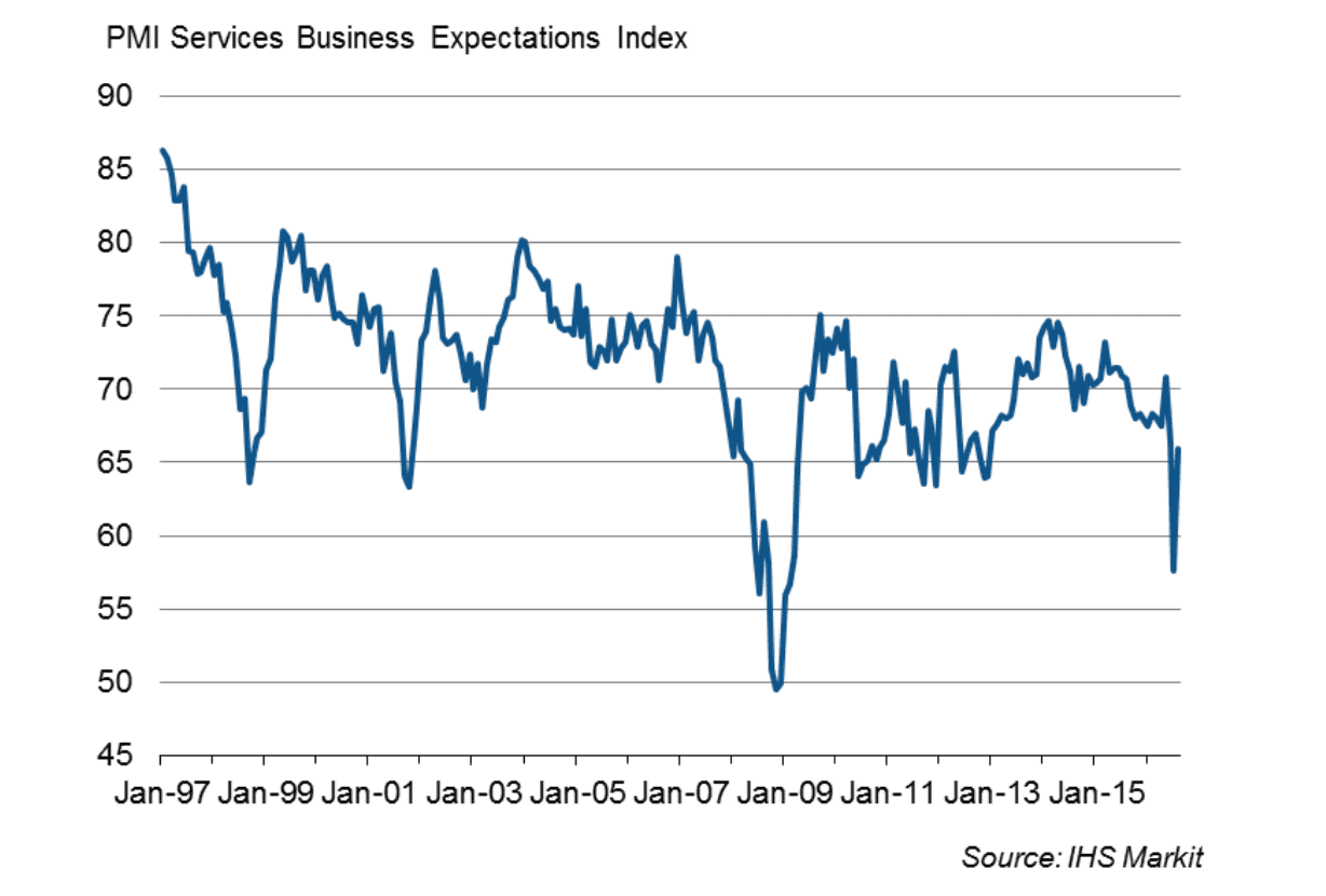 Markit Services PMI boost pound
