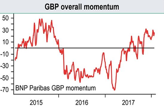 Momentum resides with the Pound