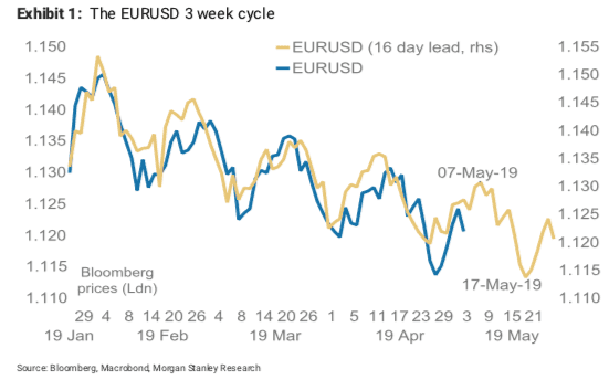 EUR/USD Week Ahead Forecast: Choppy Market Action in Midst