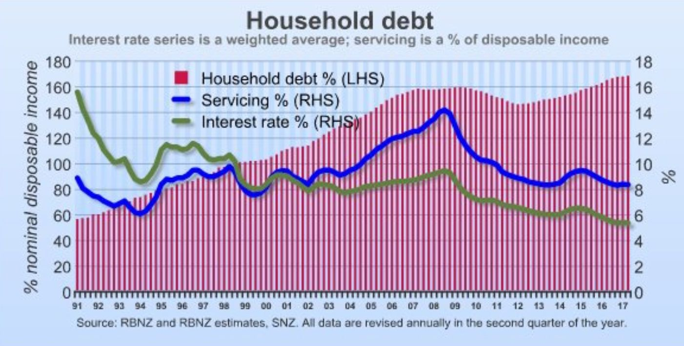 NZ private debt
