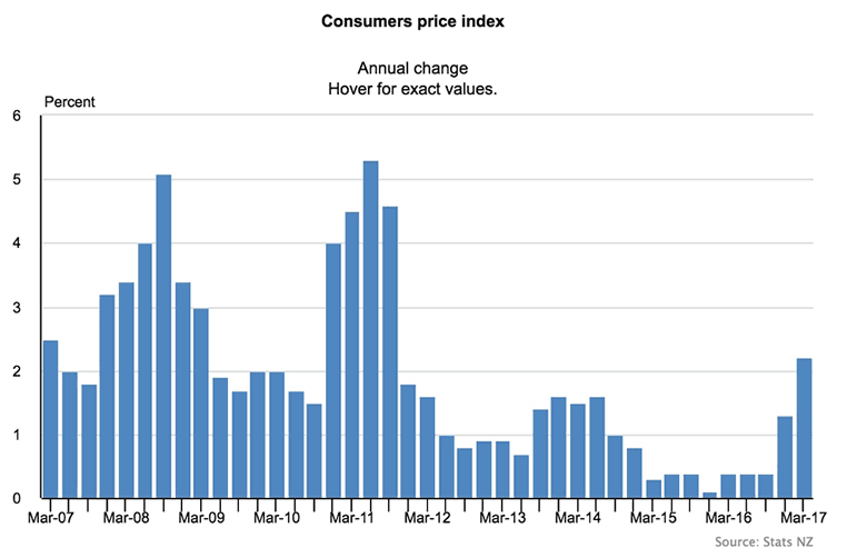Food price inflation slows down