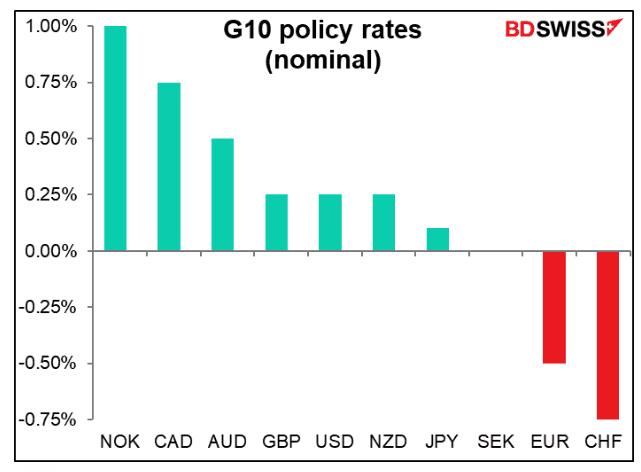 RBNZ interest rate comparison