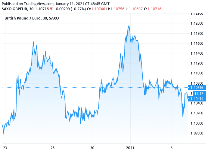 GBP to EUR since Brexit agreement