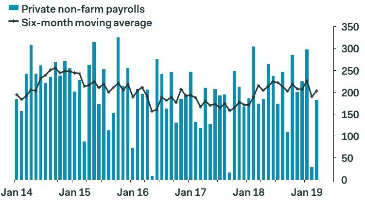 US non farm payrolls return to trend