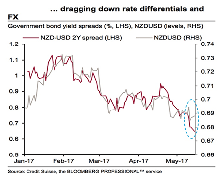 NZ rate differentials