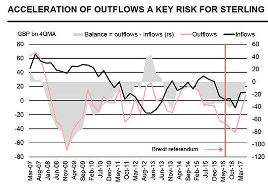 Capital outlflows a risk to the Pound