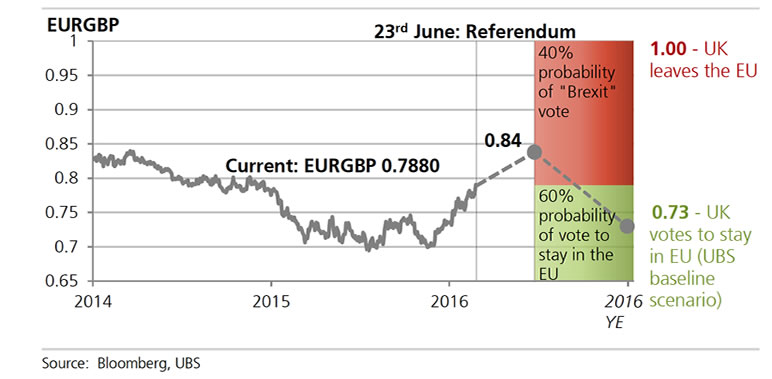 Outlook For The Euro In Event Of A Brexit