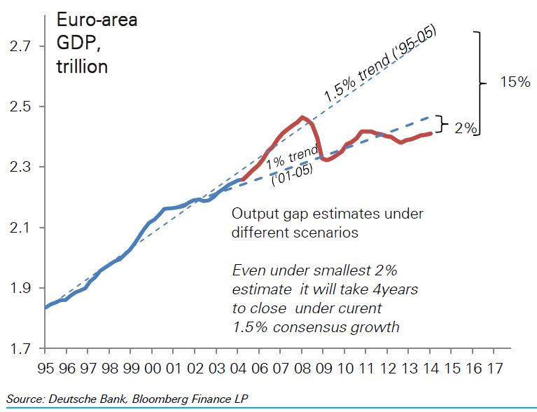 Eurozone output gap