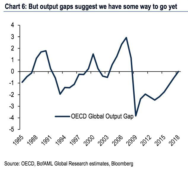 output gap still has further to go