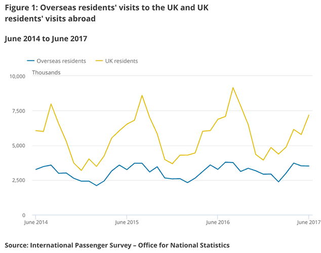 Britain receives record number of foreign visitors in Q2 2017