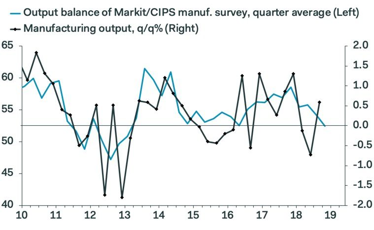 Pantheon Macroeconomics PMI