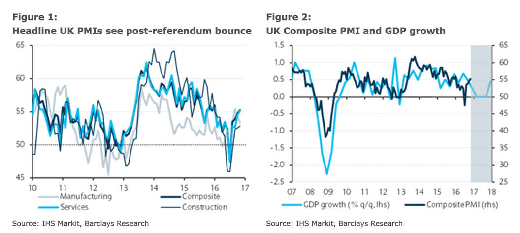 UK PMIs and economic growth forecasts