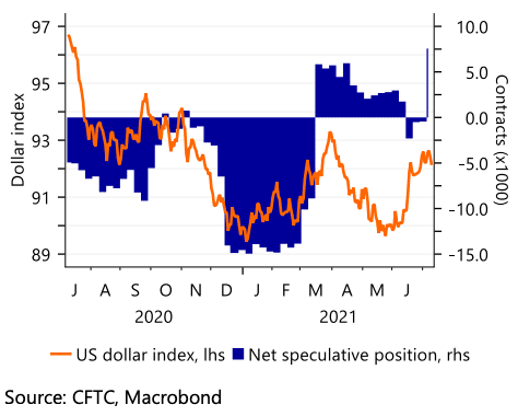 Positioning on the dollar
