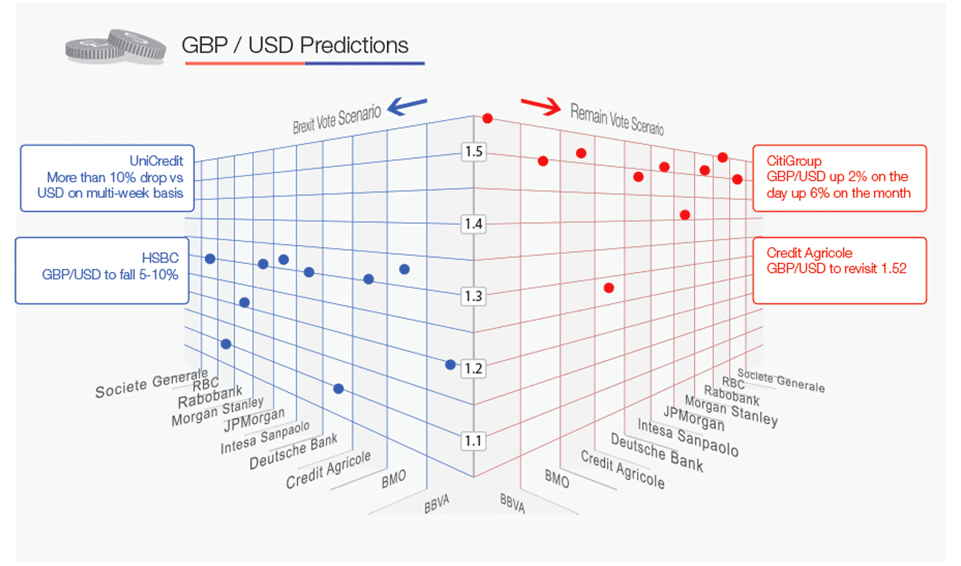 GBP to USD post Brexit forecasts