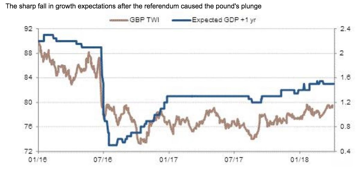 Pound tracking expectations for UK growth