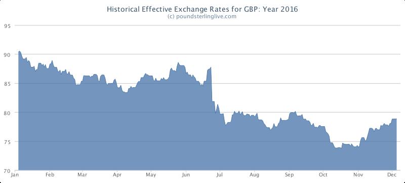 Exchange rate euro to us dollar december 31 2017