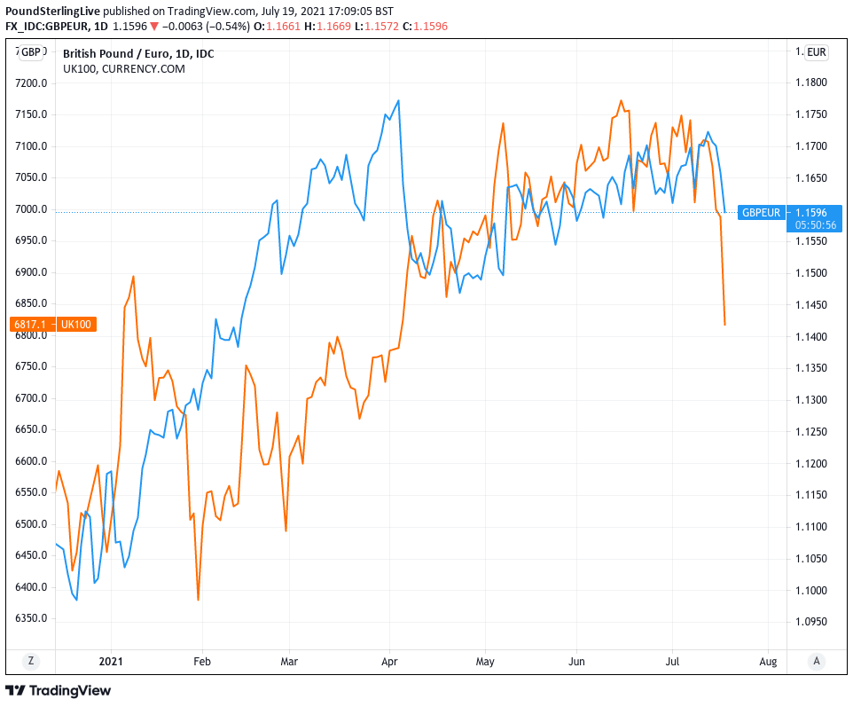 Pound-Euro FTSE 100