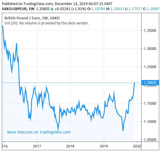 British Pound Retreats Vs Euro And