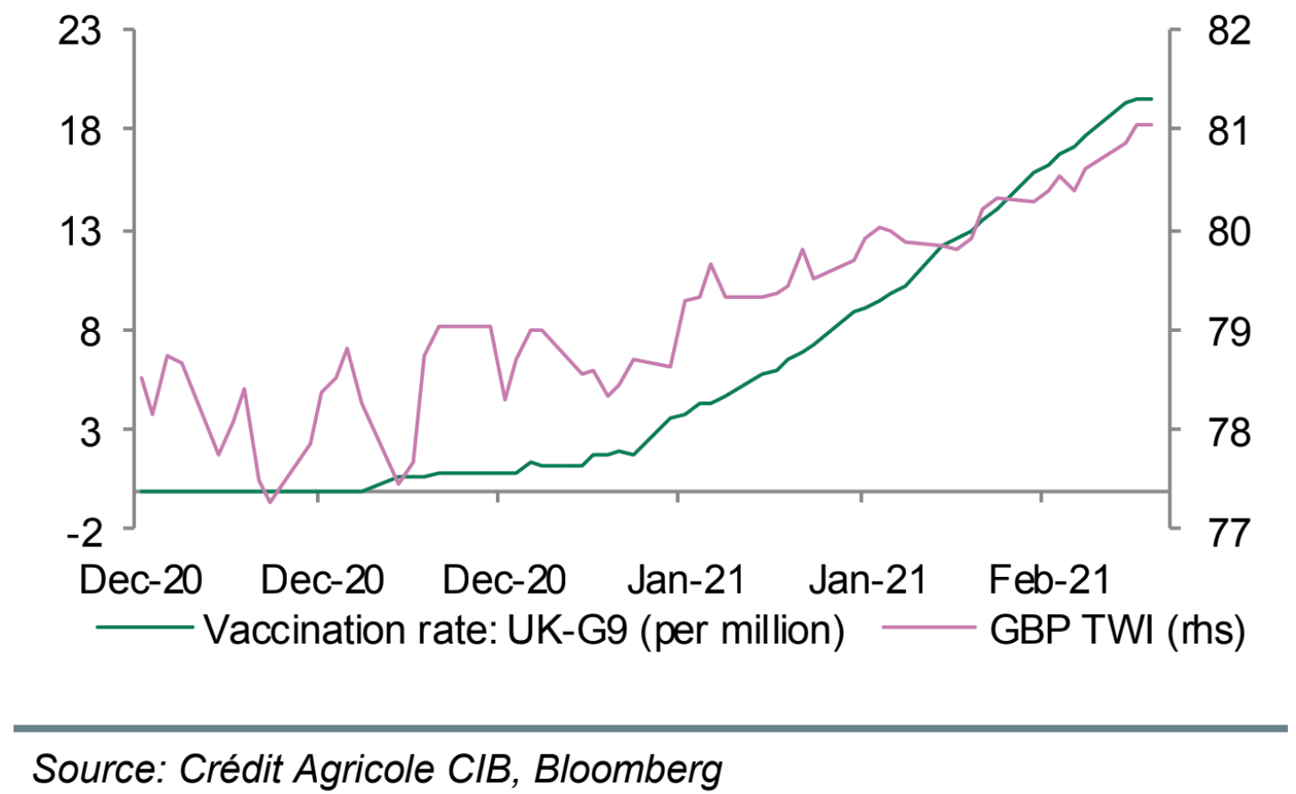 Pound performance related to vaccine rollout
