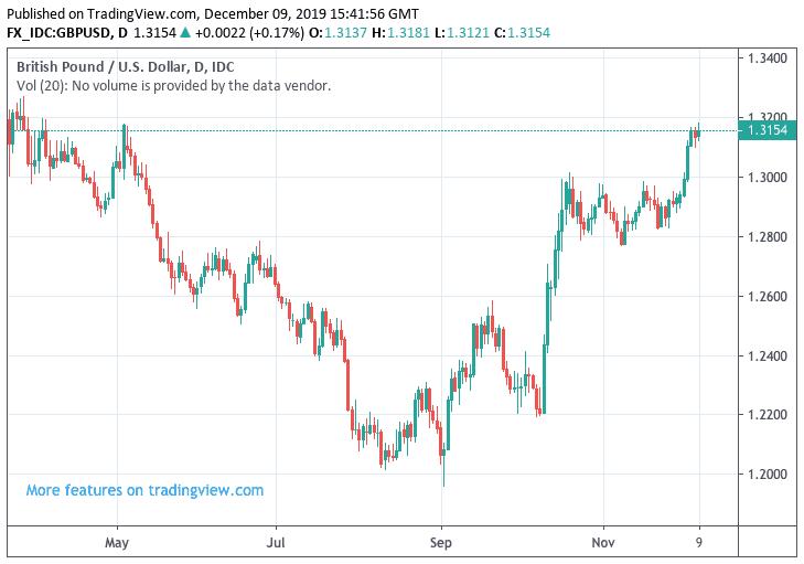 Pound Dollar Forecast Ubp See Quite