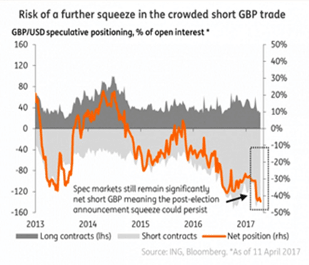 Pound could still go higher as short positions are unwound