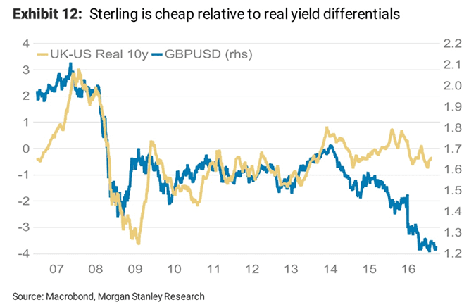Sterling is cheap