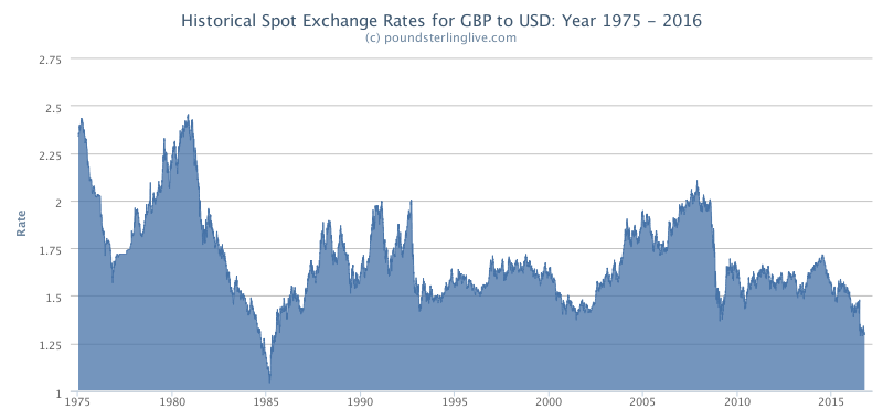 Pound to dollar rate since 1985