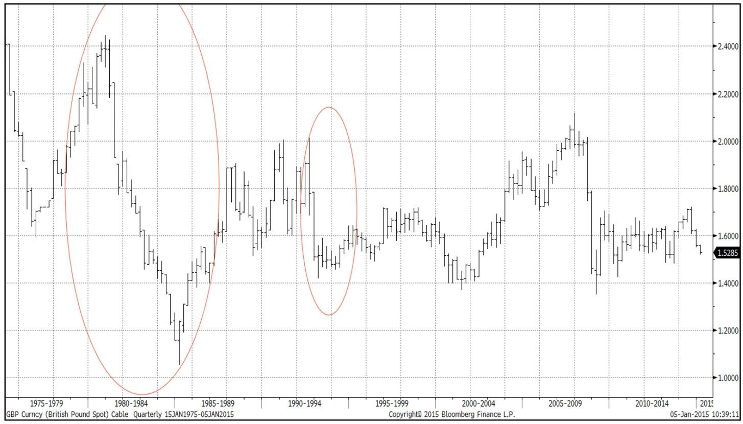 GBP Forecast to See Support at 1.40 v US Dollar, But 1983 Lows a Step Too Far