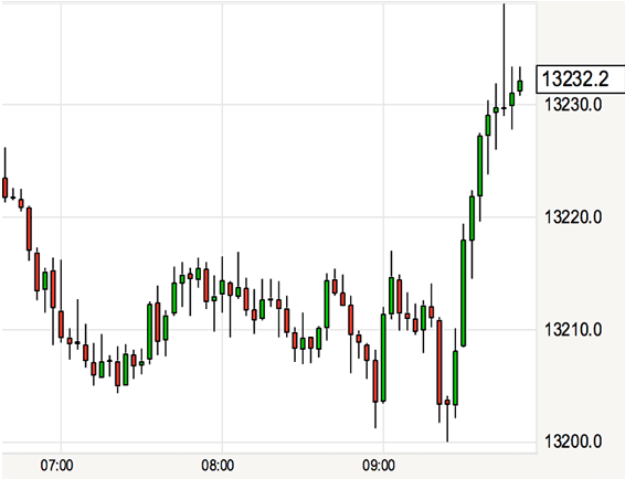 Pound Sterling reaction to better-than-forecast data