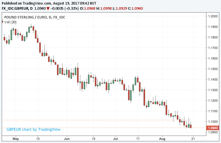 Pound To Euro Trend Is Down