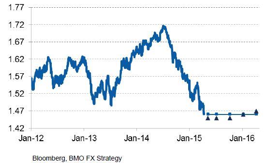 Pound V Dollar Forecasts