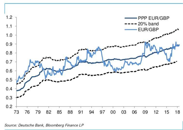 Pound Fair Value Versus The Euro