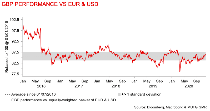 Pound vs a basket of USD and EUR