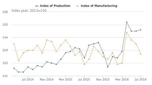 industrial and manufacturing production