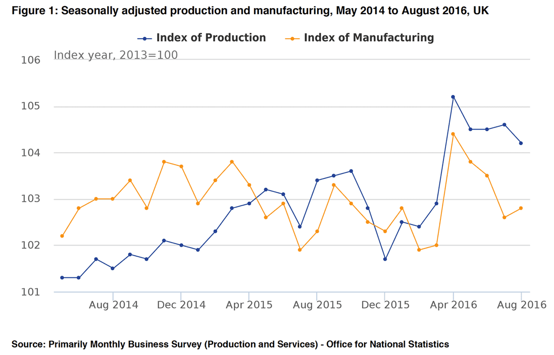 ONS manufacturing production