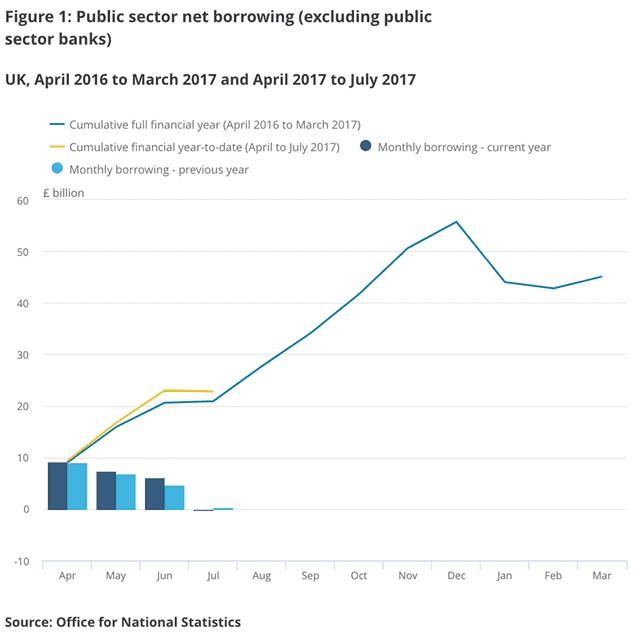 Public finances record July surplus but overall borrowing up
