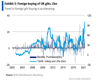 Purchase of foreign gilts keeping the pound afloat
