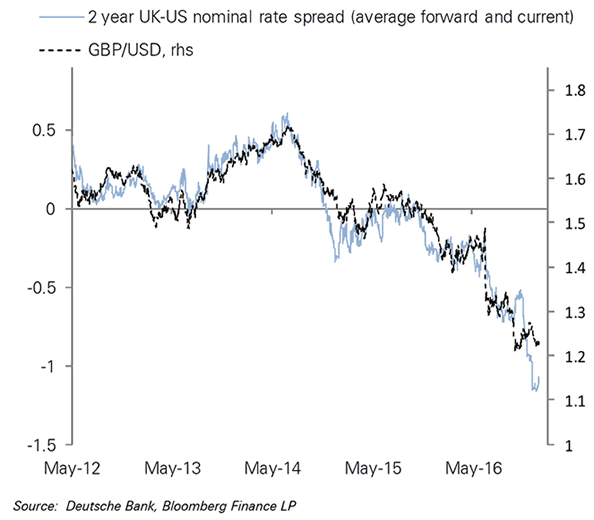 Rate spread differentials argue for lower GBP