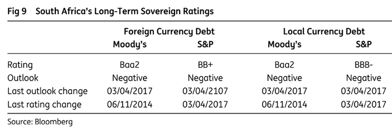 South African debt ratings
