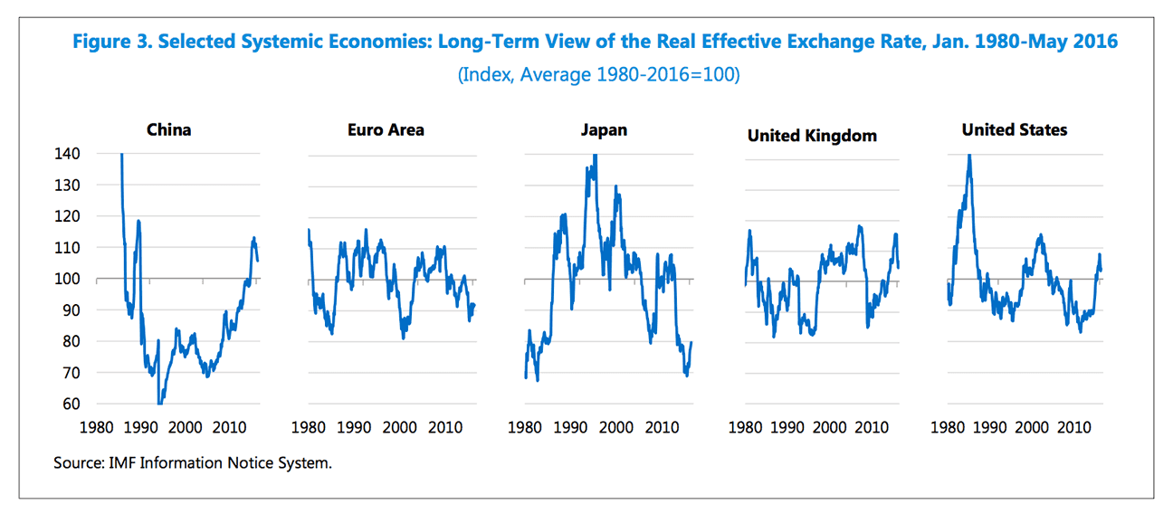 Real effective exchange rates