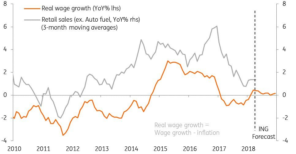 Real wages and retail sales trends