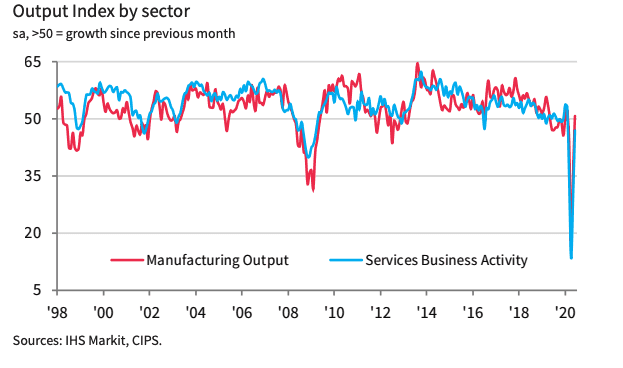 Manufacturing and services PMI for June