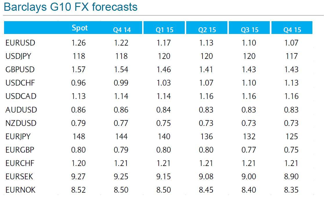 Live forex forecast