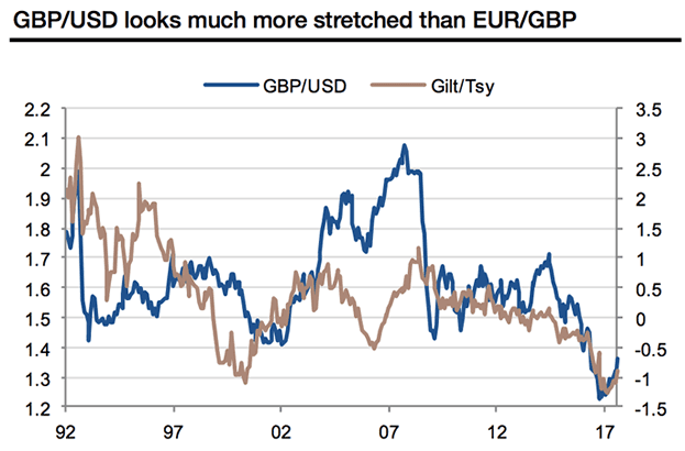 Soc Gen GBP/USD vs EUR/GBP