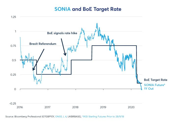 Sonia and BoE rate expectations
