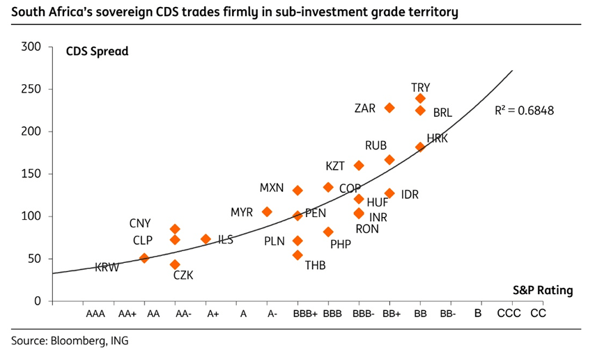 Investment grade emerging market debt