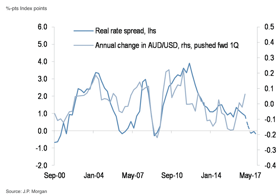 AUD vs US interest rate