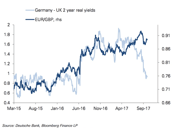 Spreads and the movement in the Euro vs. Pound